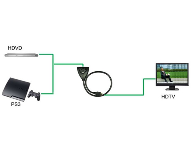Switch HDMI Bidirezionale 2 porte 1080p 3D