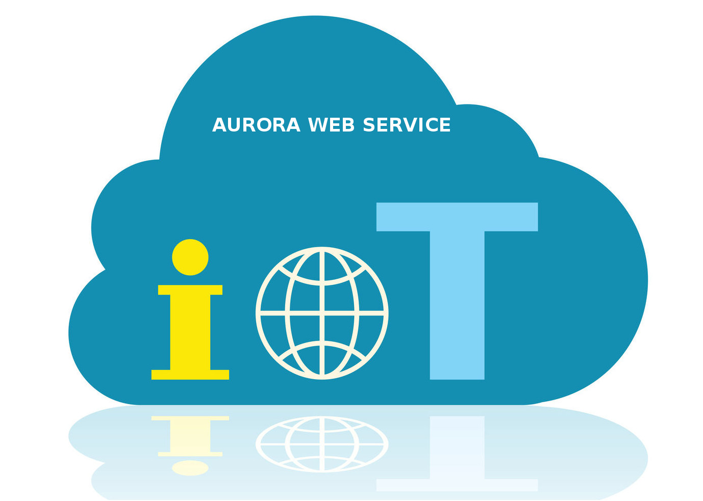 AURORA IOT - WEB SERVICE