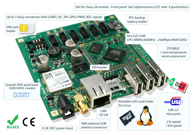 Terra-M Linux embedded SBS for GPRS applications (EXTENDED RANGE