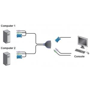 Switch KVM PS2 VGA a 2 porte, CS62S