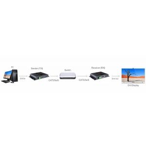 Extender DVI video su Cavo Cat.5/5e/6 fino a 120m HDbitT HDCP